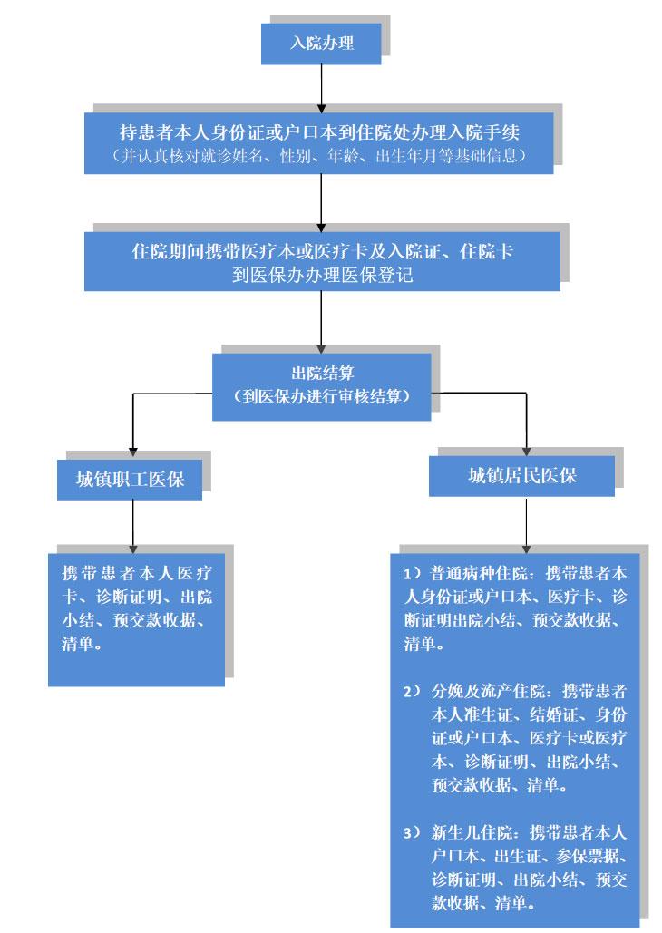 北京市医保报销流程图片