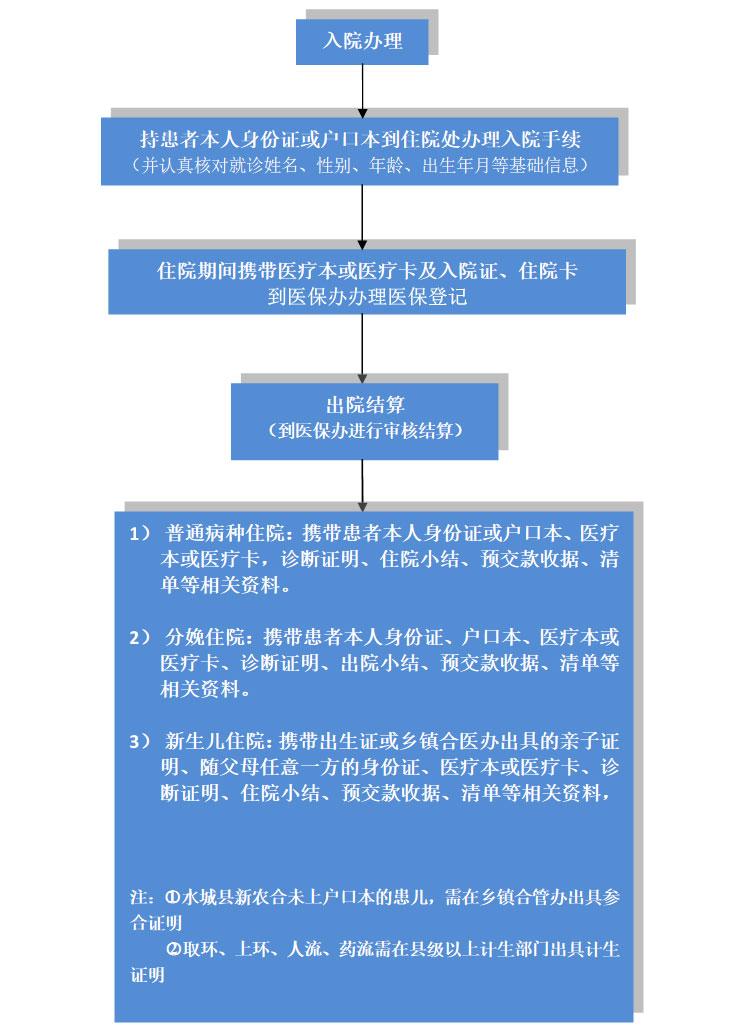 农村合作医疗报销流程图片